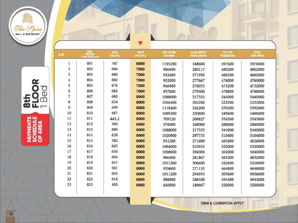 The Spire Mall 8th Floor Food Apartment Payment Plan