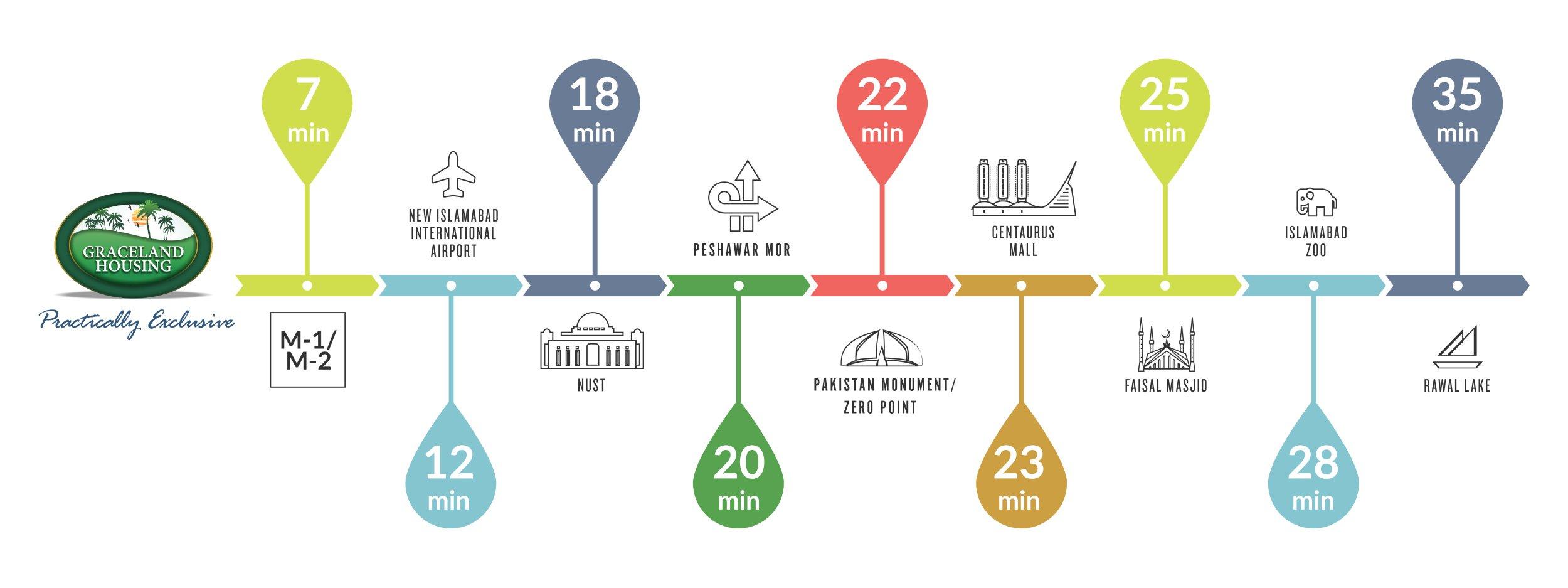 Graceland-Housing-Time-Map