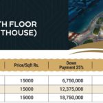 Gulberg Mall 10th Floor Pent Houses Payment Plan