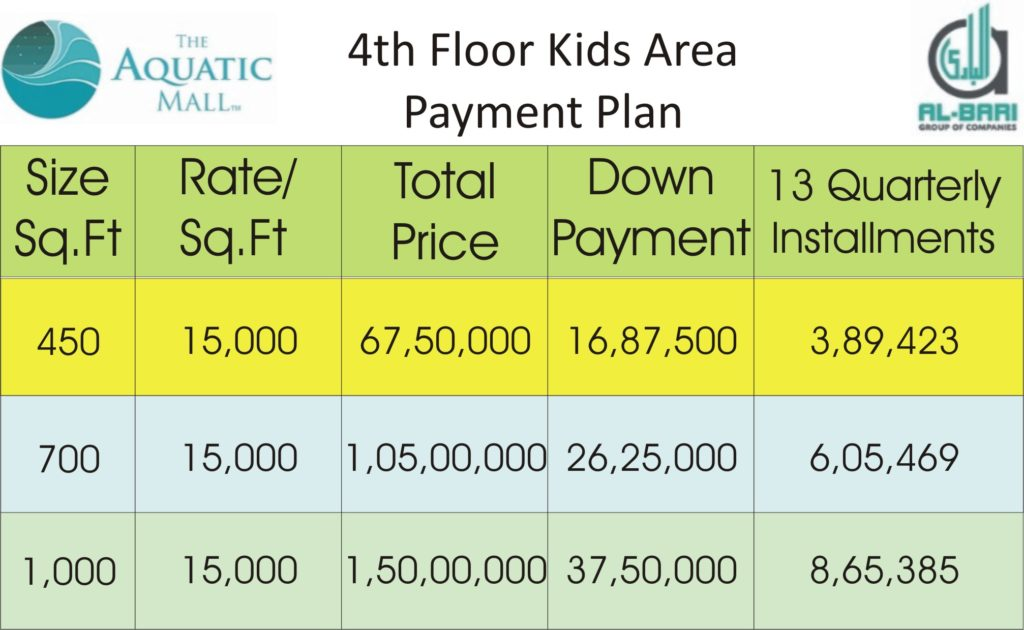 Aquatic Mall 4th Floor Kids Area Payment Plan