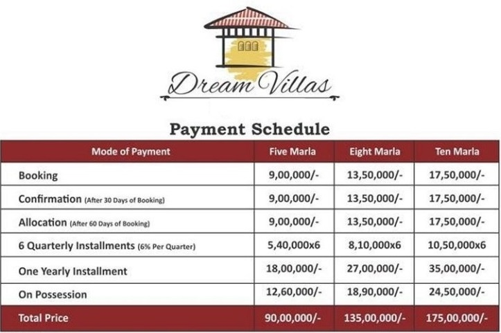 Taj Residencia Dream Villas Payment Plan