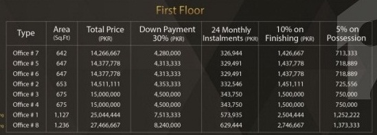 Bali Business Boulevard 1st Floor Payment Plan