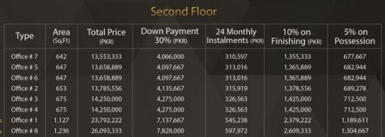 Bali Business Boulevard 2nd Floor Payment Plan