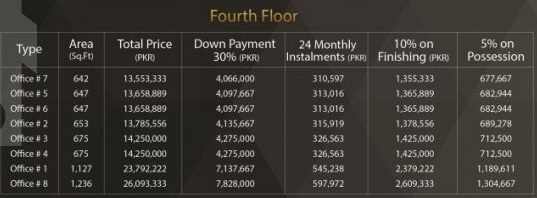 Bali Business Boulevard 4th Floor Payment Plan