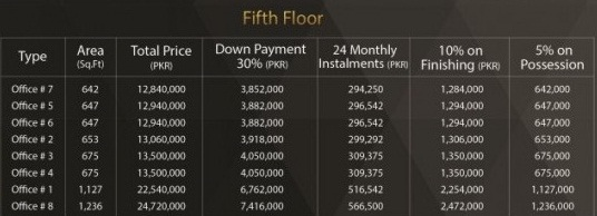Bali Business Boulevard 5th Floor Payment Plan