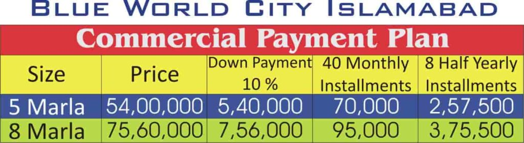 Blue World City Commercial Payment Plan