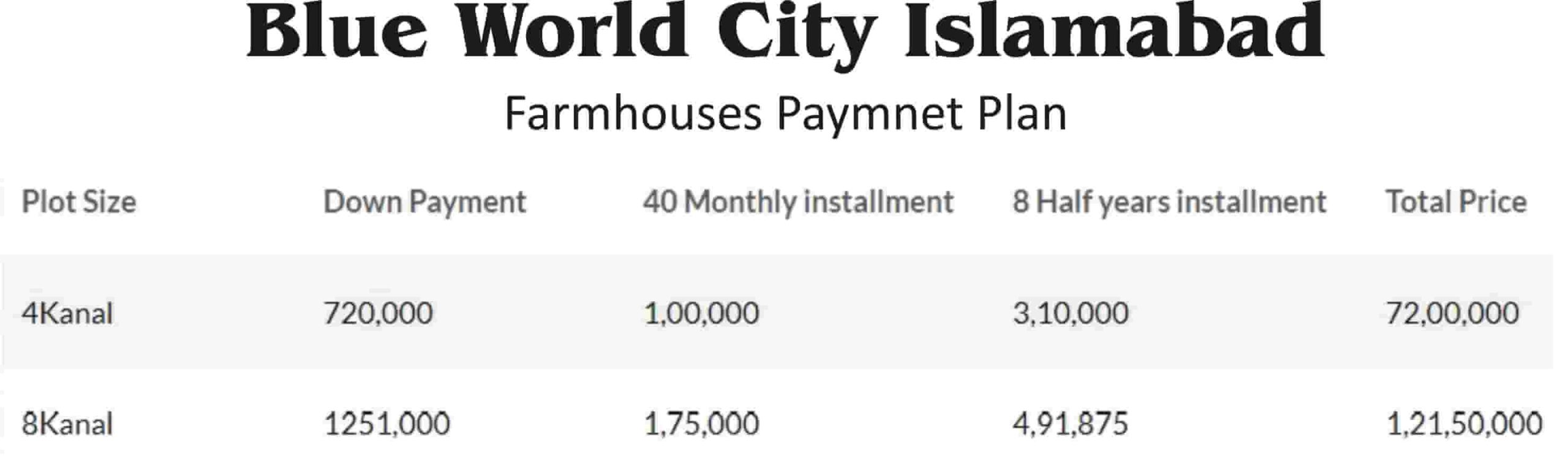 Blue World City Overseas Payment Plan
