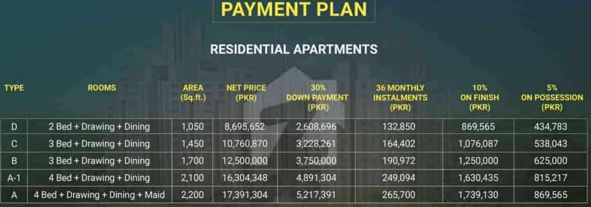 Burj ul Harmain Payment Plan