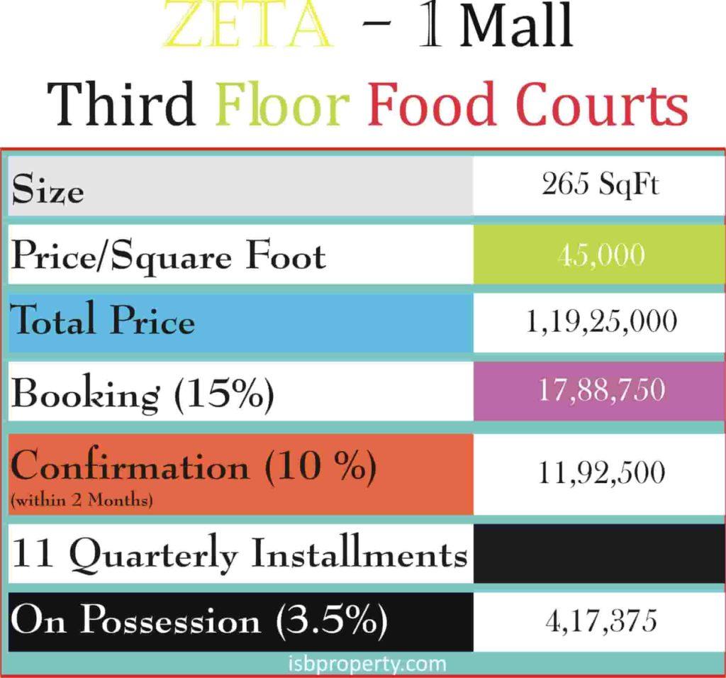 Zeta-1 Mall 3rd Floor Payment Plan