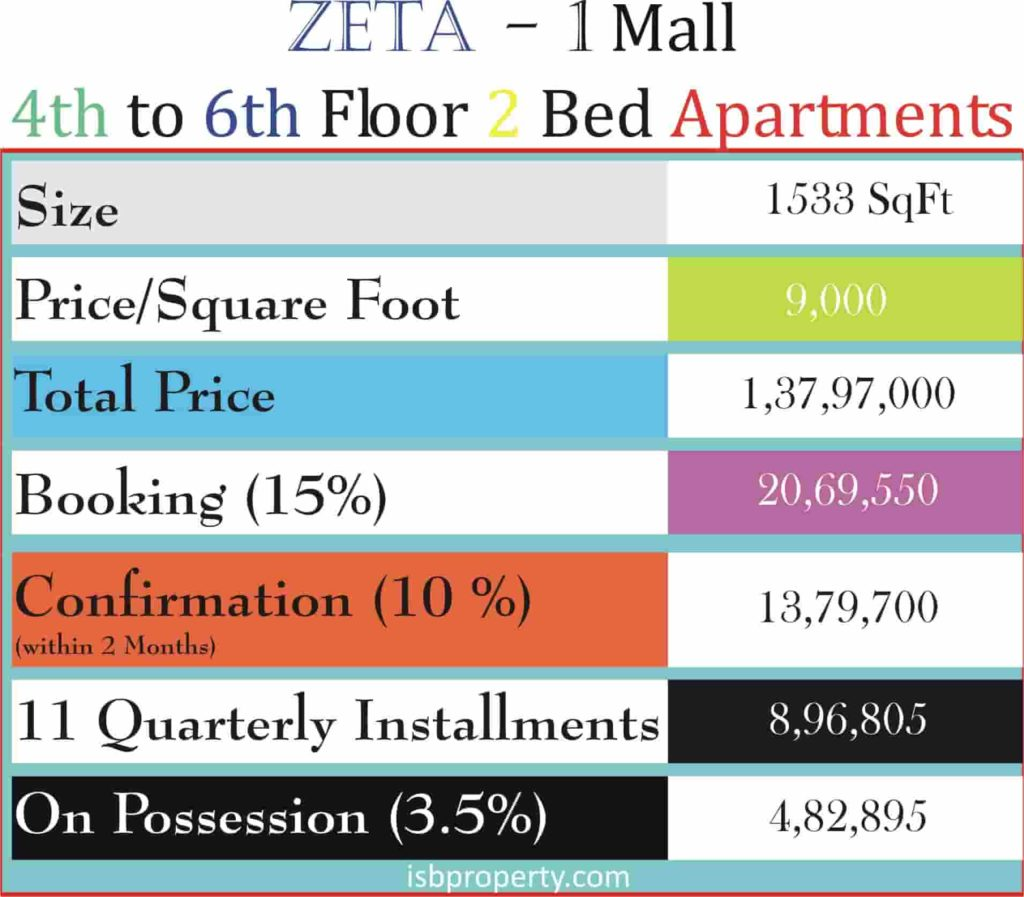 Zeta-1 Mall 4th to 6th Floor Apartments Payment Plan