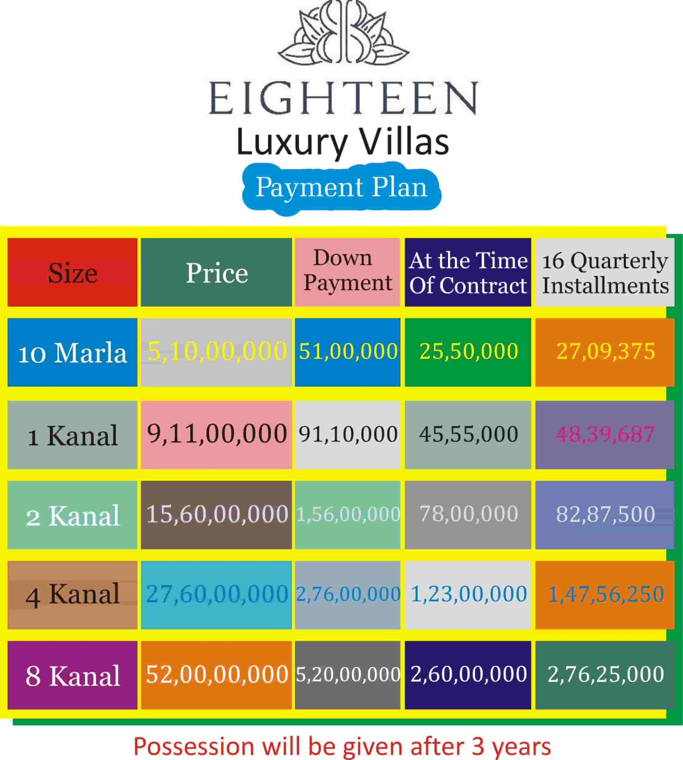 Eighteen The Heights Apartments Payment Plan