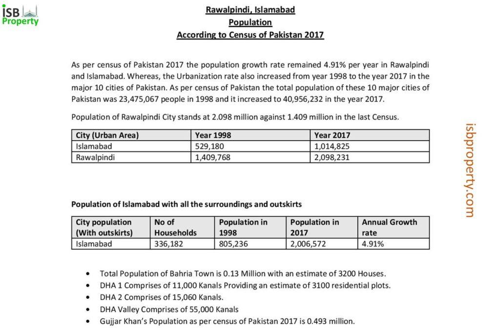 Census Of Pakistan Statistics ICT