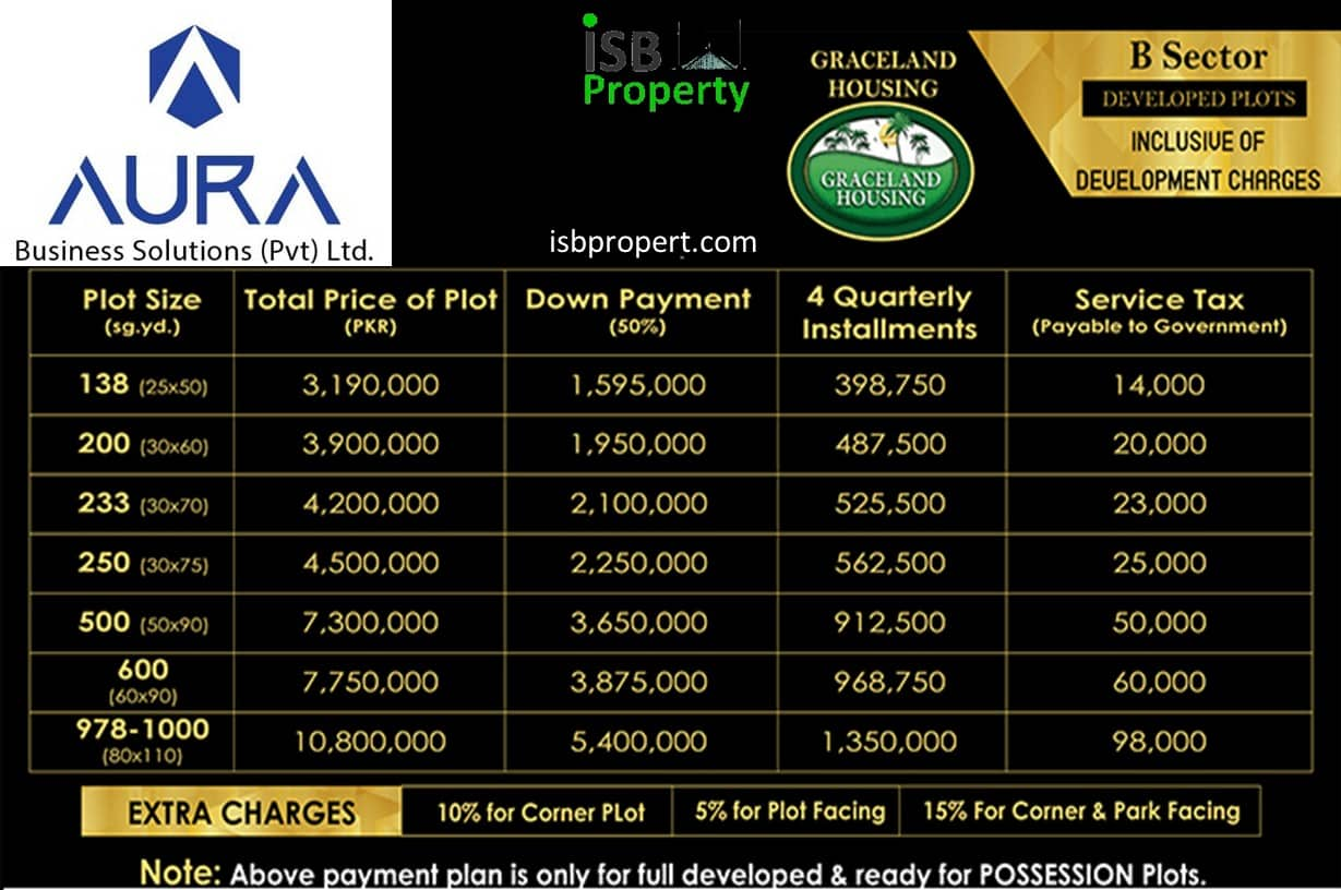 Graceland Payment Plan