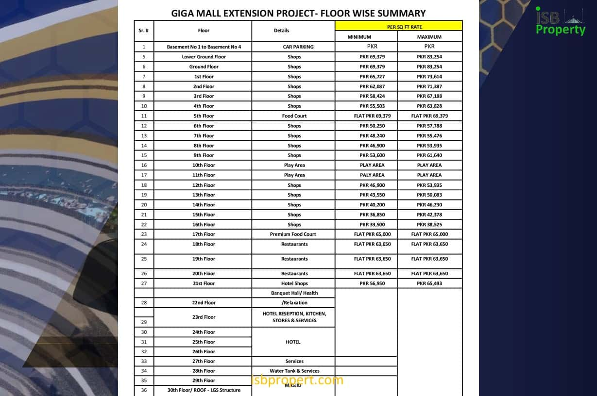 GIGA MALL EXTENSION RATE LIST